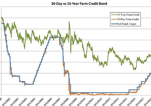 30-day vs 15-year Farm Credit bond