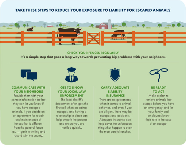 Reduce your exposure to liability for escaped animals