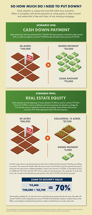Collateral Down Payment Infographic
